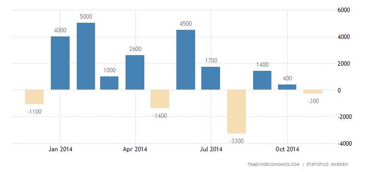 Sweden Posts Trade Deficit in November