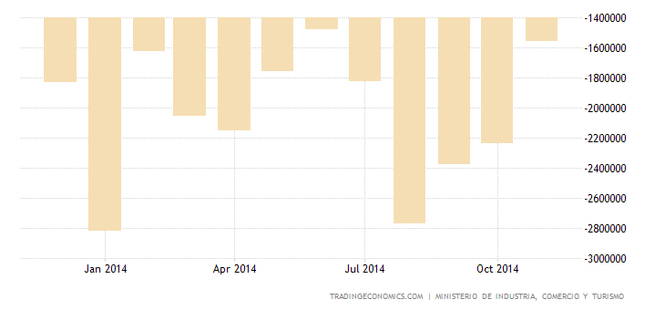 Spanish Trade Deficit Widens In October