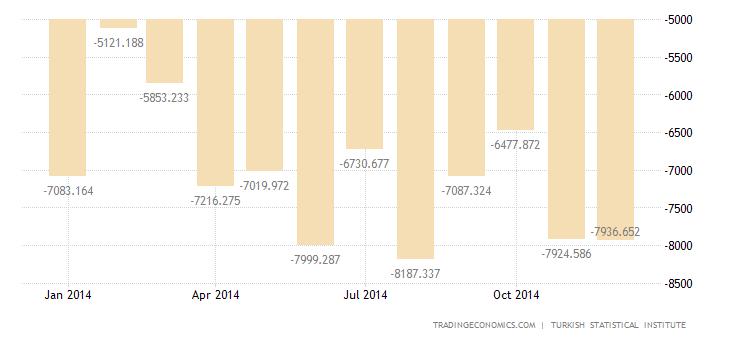 Turkey Trade Deficit Widens in November