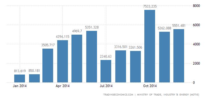 South Korea Trade Surplus Widens in December