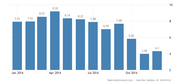 Pakistan Inflation Rate Up to 4.3% in December