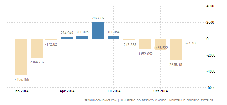 Brazil Reports Trade Deficit in 2014, First Since 2000