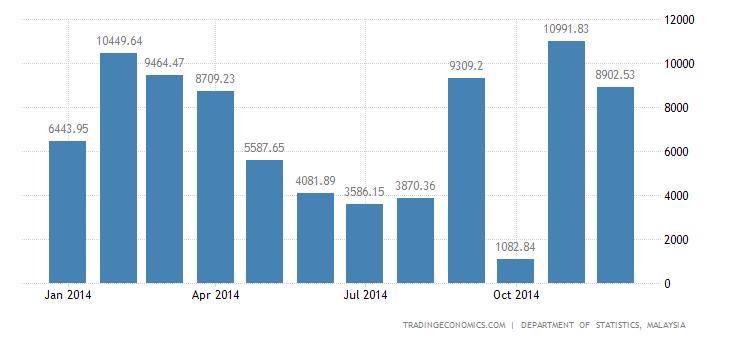 Malaysia Trade Surplus Highest Since November 2011