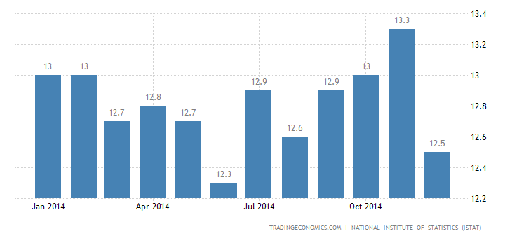 Italy Unemployment Rate at 13.4% in November