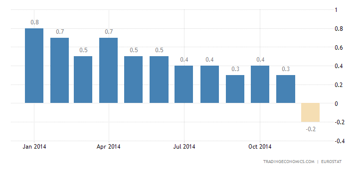 Euro Area Falls Into Deflation