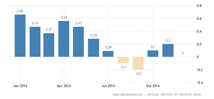 Italy Inflation Rate at 0.0% in December