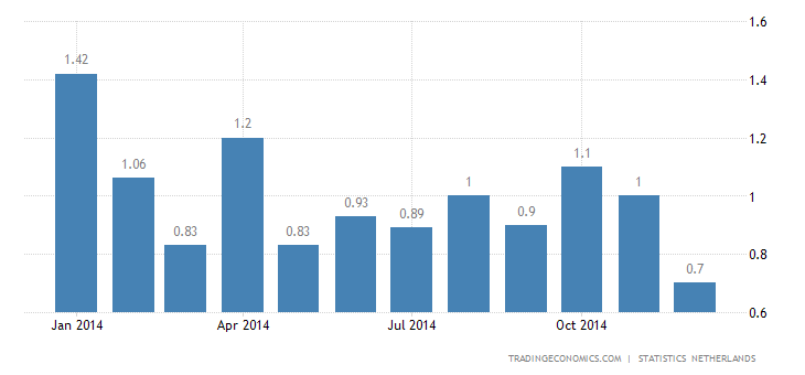 Netherlands Inflation Rate at 5-Year Low