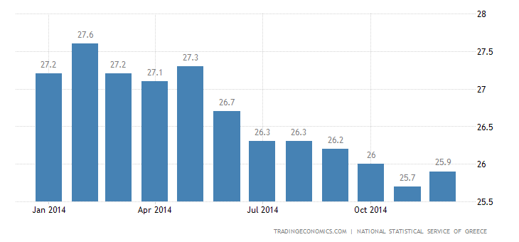 Greece Unemployment Rate Lowest Since August 2012