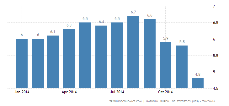 Tanzania Inflation Rate Down to 4-Year Low