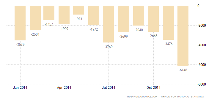 UK Trade Deficit Narrows to 17-Month Low