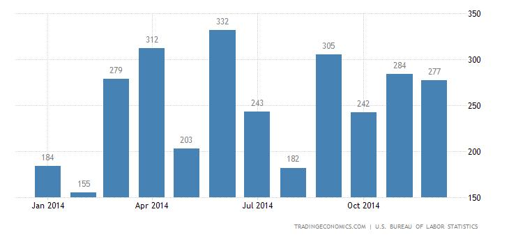US Adds 252K Jobs in December