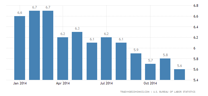 US Unemployment Rate at 6-1/2-Year Low