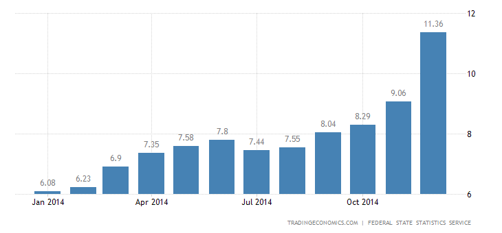 Russia Inflation Rate at 5-Year High