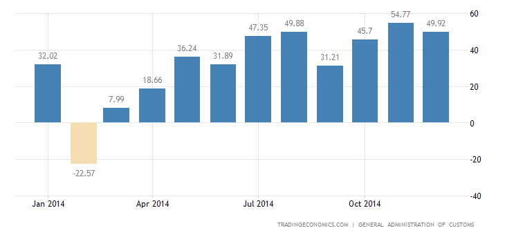 China Reports USD 49.6 B Trade Surplus in December