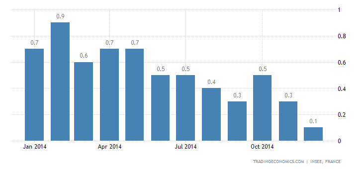 French Inflation Rate Lowest Since December 2009