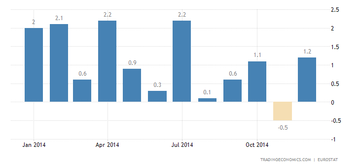 Euro Area Industrial Production Falls in November
