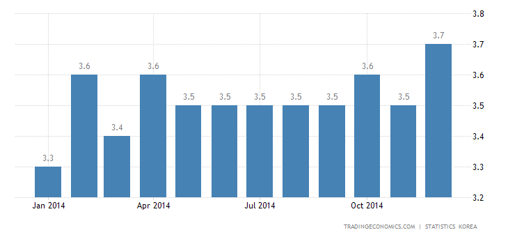South Korea Unemployment Rate Edges Up in December