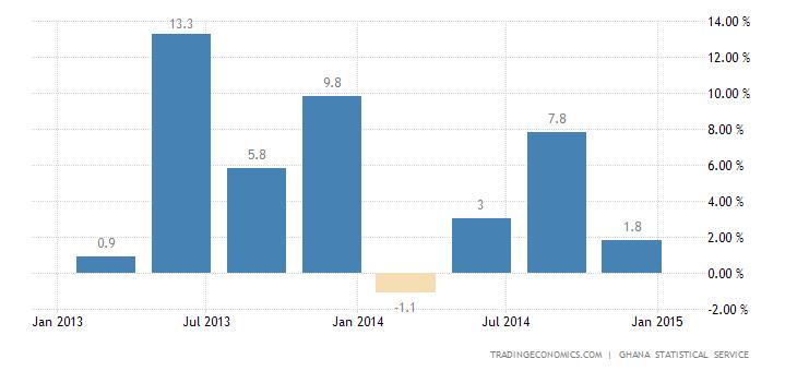 Ghana's Economy Grows 5.1% in Q3