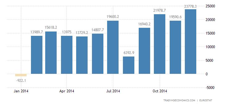 Euro Area Reports €20 Billion Trade Surplus in November