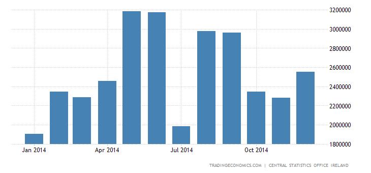Ireland Trade Surplus Narrows 21% in November