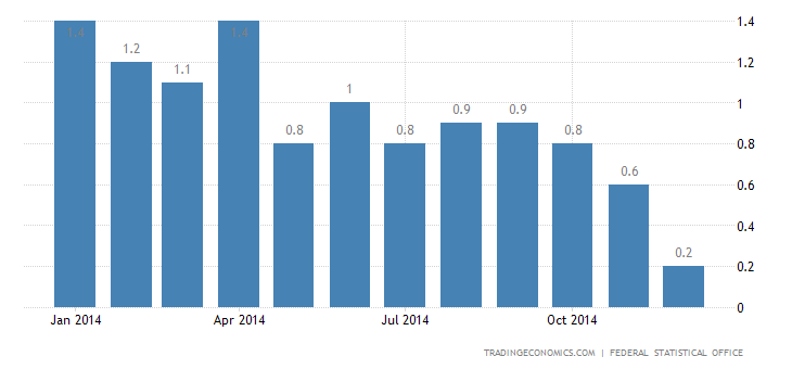 Germany Inflation Confirmed at 0.2% in December