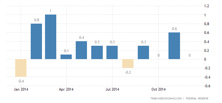 US Industrial Production Down 0.1%