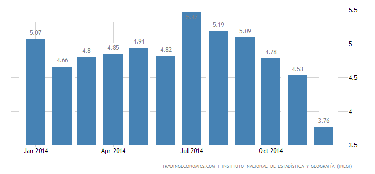 Mexico Unemployment Rate The Lowest in 6 Years
