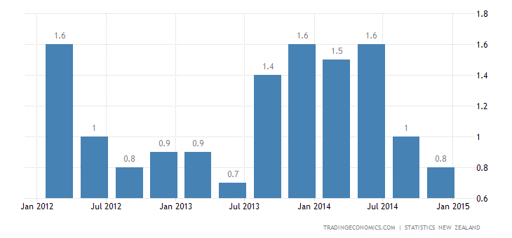 New Zealand Annual Inflation Rate Declines to 0.8%