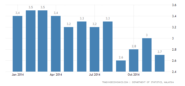 Malaysia Inflation Below Expectations in December