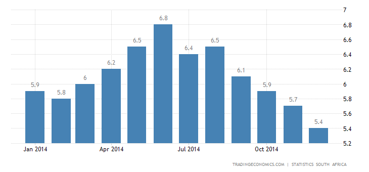 South Africa Inflation at 13-Month Low in December