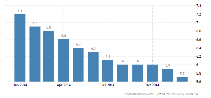 UK Unemployment Rate at 6-1/2-Year Low