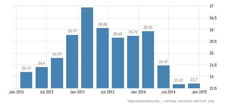 Spanish Unemployment Rate Stable in Q4