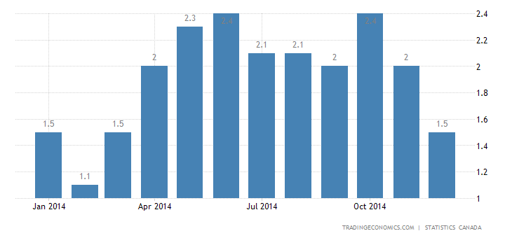 Canada Inflation Rate Slows to 1.5%