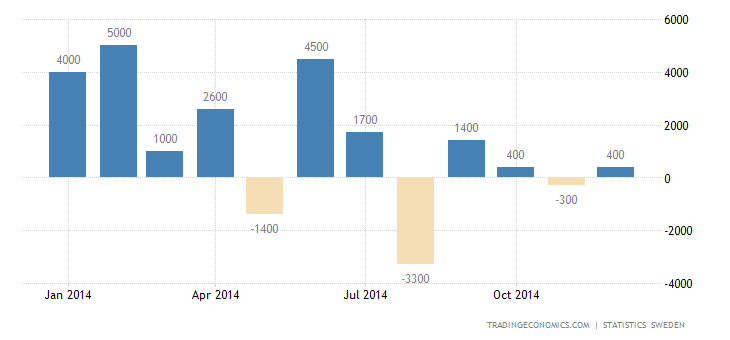 Sweden Posts Trade Surplus in December