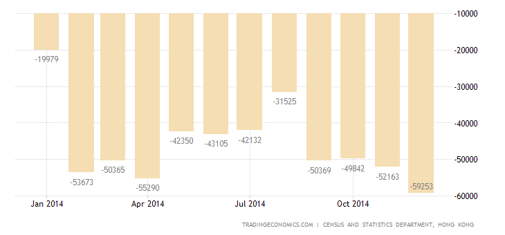 Hong Kong Trade Deficit at Record High