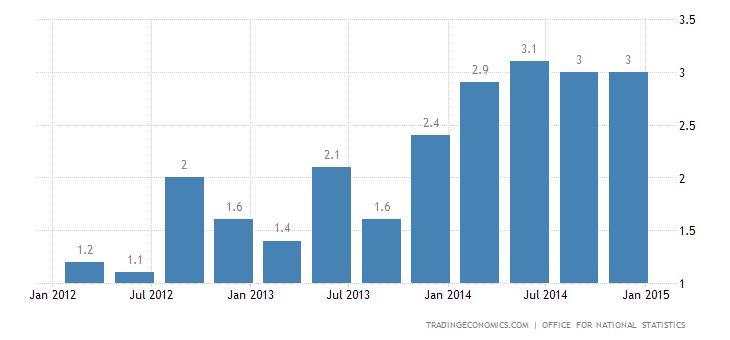 UK GDP Growth at 7-Year High