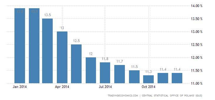 Polish Jobless Rate Rises Slightly in December