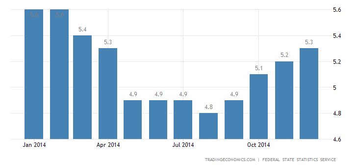 Russia Unemployment Rate at 8-Month High