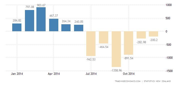 New Zealand Posts First December Trade  Deficit since 2010