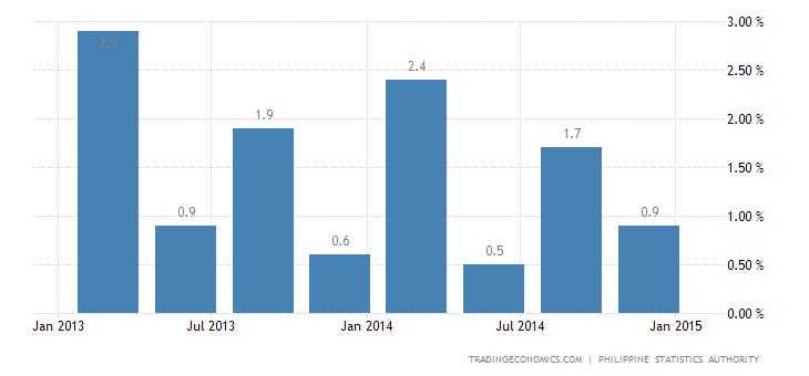 Philippines Economy Grows 2.5% QoQ in Q4