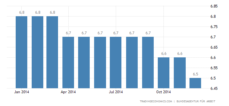 German Unemployment Rate at 33-Year Low