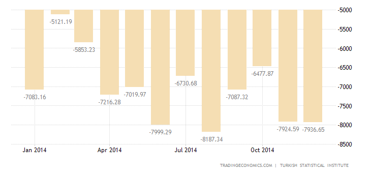 Turkey Trade Deficit Narrows 14.6% in December