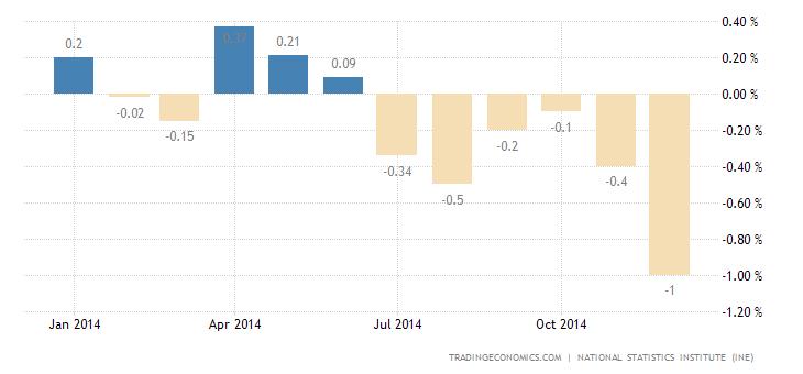 Deflation in Spain Deepens