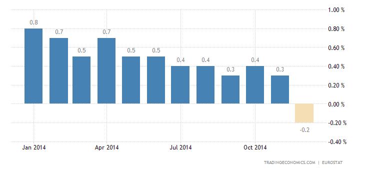 Euro Area Falls Further Into Deflation
