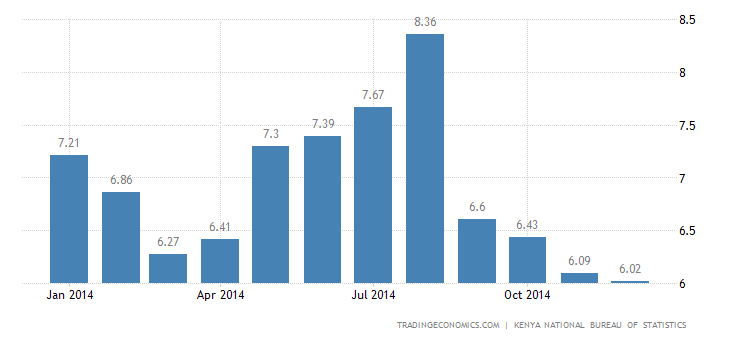 Kenya Inflation Rate Down to 19-Month Low