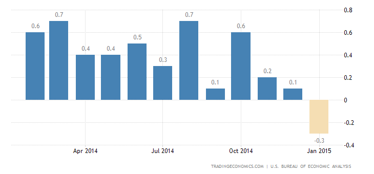 US Personal Spending Falls the Most in 5 Years
