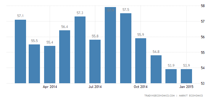 US Markit Manufacturing PMI Unchanged in January