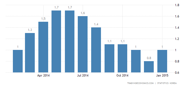 South Korea Inflation Rate Stable at 0.8%