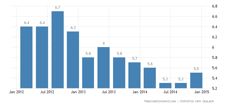 New Zealand Jobless Rate Rises to 5.7% in Q4
