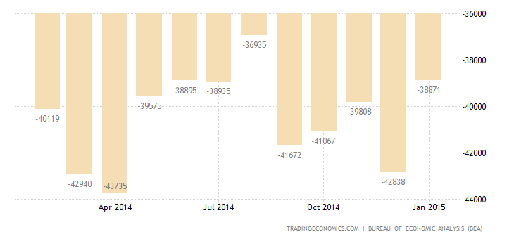 US Trade Gap Largest Since November of 2012